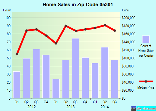 Zip code 05301 (Brattleboro, Vermont) real estate house value trends