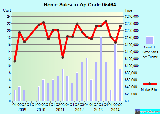 Zip code 05464 (Jeffersonville, Vermont) real estate house value trends