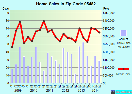 Zip code 05482 (SHELBURNE, Vermont) real estate house value trends
