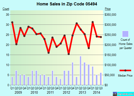 Zip code 05494 (, Vermont) real estate house value trends