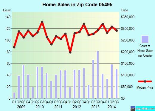 Zip code 05495 (, Vermont) real estate house value trends