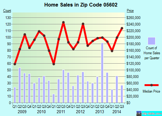 Zip code 05602 (MONTPELIER, Vermont) real estate house value trends