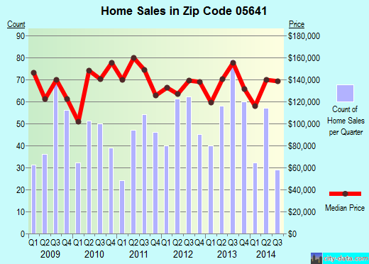 Zip code 05641 (Barre, Vermont) real estate house value trends