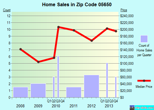Zip code 05650 (EAST CALAIS, Vermont) real estate house value trends