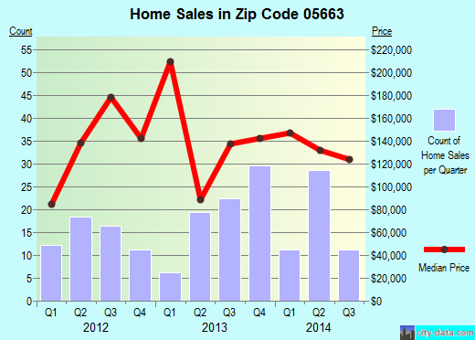 Zip code 05663 (NORTHFIELD, Vermont) real estate house value trends