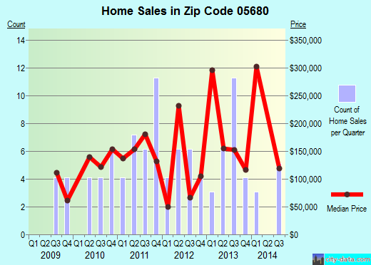 Zip code 05680 (WOLCOTT, Vermont) real estate house value trends