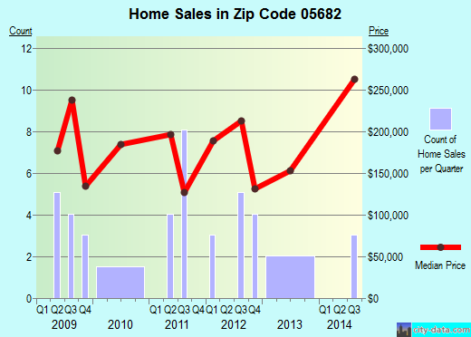 Zip code 05682 (WORCESTER, Vermont) real estate house value trends