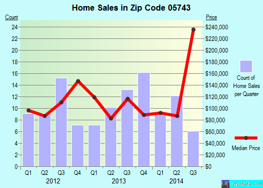 Zip code 05743 (Fair Haven, Vermont) real estate house value trends