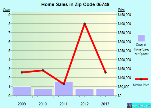 Zip code 05748 (HANCOCK, Vermont) real estate house value trends