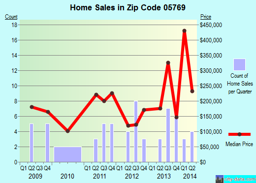 Zip code 05769 (, Vermont) real estate house value trends