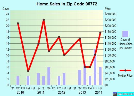 Zip code 05772 (PITTSFIELD, Vermont) real estate house value trends
