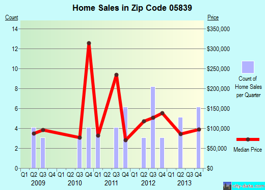 Zip code 05839 (GLOVER, Vermont) real estate house value trends