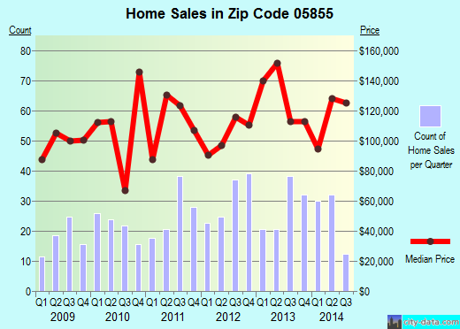 Zip code 05855 (Newport, Vermont) real estate house value trends