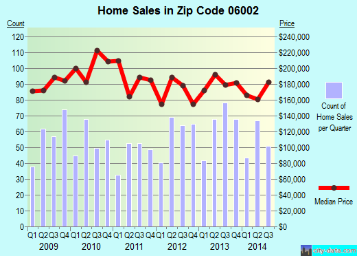 Zip code 06002 (Blue Hills, Connecticut) real estate house value trends