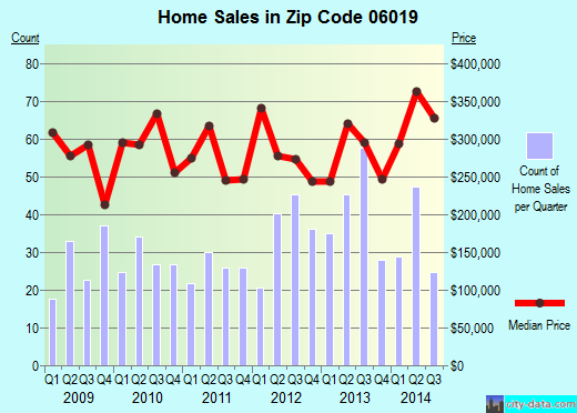Zip code 06019 (Collinsville, Connecticut) real estate house value trends