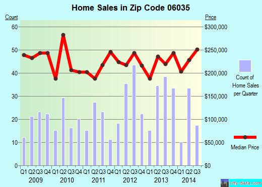 Zip code 06035 (Salmon Brook, Connecticut) real estate house value trends