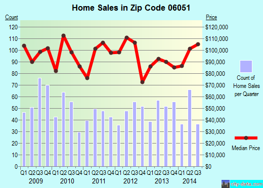 Zip code 06051 (New Britain, Connecticut) real estate house value trends
