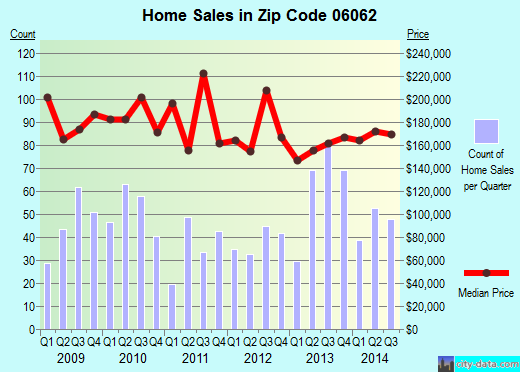 Zip code 06062 (Bristol, Connecticut) real estate house value trends