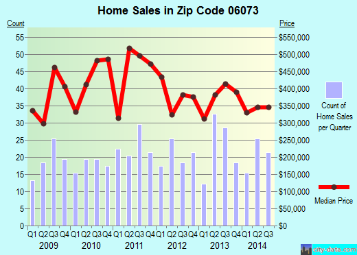 Zip code 06073 (SOUTH GLASTONBURY, Connecticut) real estate house value trends