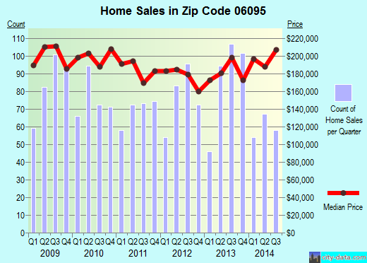 Zip code 06095 (WINDSOR, Connecticut) real estate house value trends