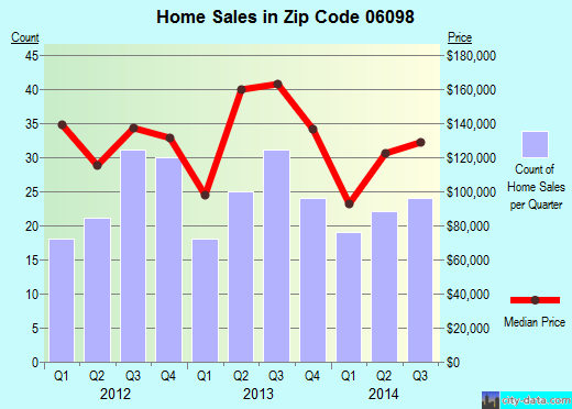 Zip code 06098 (Winsted, Connecticut) real estate house value trends