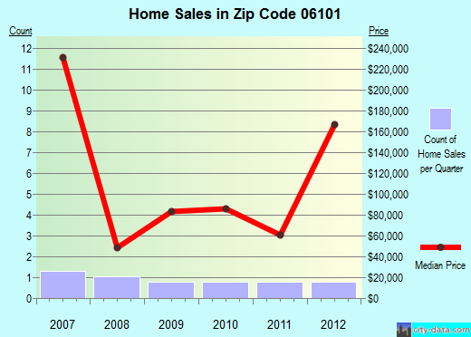 Zip code 06101 (HARTFORD, Connecticut) real estate house value trends