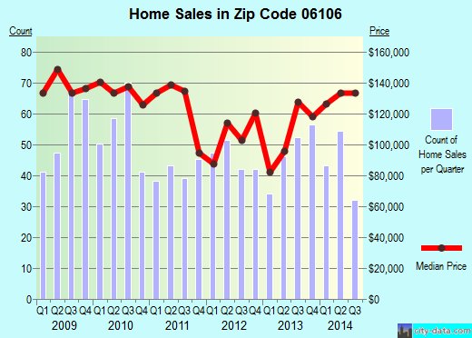 Zip code 06106 (Hartford, Connecticut) real estate house value trends