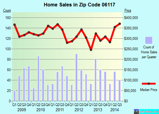 Zip code 06117 (West Hartford, Connecticut) real estate house value trends