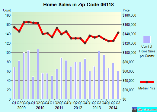 Zip code 06118 (East Hartford, Connecticut) real estate house value trends