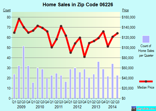 Zip code 06226 (Willimantic, Connecticut) real estate house value trends