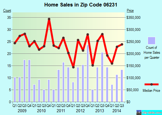 Zip code 06231 (, Connecticut) real estate house value trends