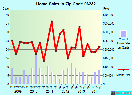 Zip code 06232 (ANDOVER, Connecticut) real estate house value trends