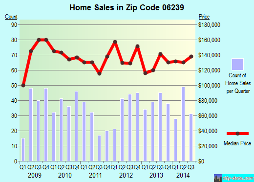 Zip code 06239 (Danielson, Connecticut) real estate house value trends