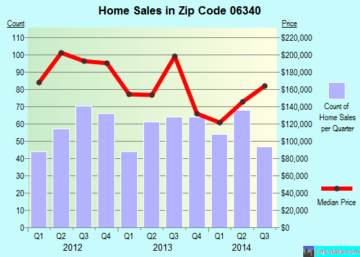 Zip code 06340 (Conning Towers-Nautilus Park, Connecticut) real estate house value trends