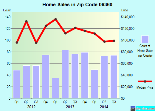 Zip code 06360 (Norwich, Connecticut) real estate house value trends