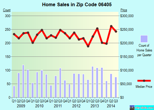 Zip code 06405 (BRANFORD, Connecticut) real estate house value trends