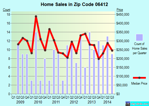 Zip code 06412 (Chester Center, Connecticut) real estate house value trends