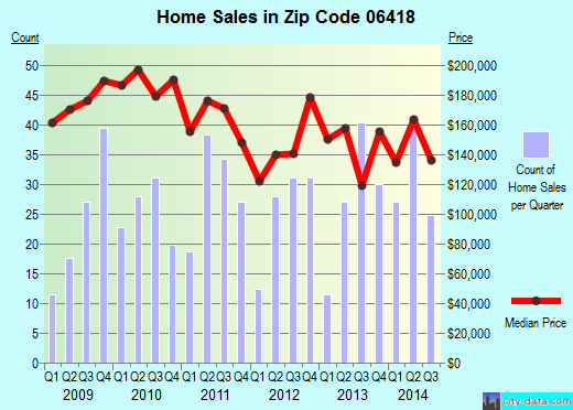 Zip code 06418 (Derby, Connecticut) real estate house value trends