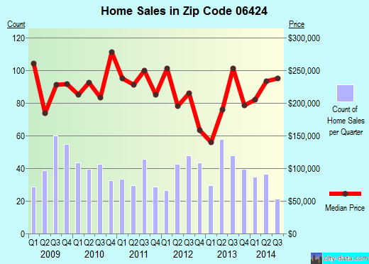 Zip code 06424 (Lake Pocotopaug, Connecticut) real estate house value trends