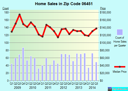 Zip code 06451 (MERIDEN, Connecticut) real estate house value trends