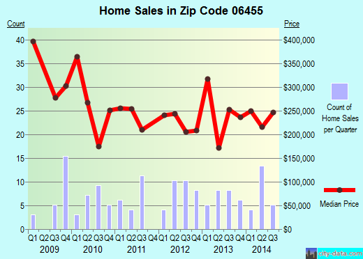 Zip code 06455 (, Connecticut) real estate house value trends