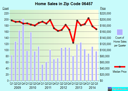 Zip code 06457 (MIDDLETOWN, Connecticut) real estate house value trends