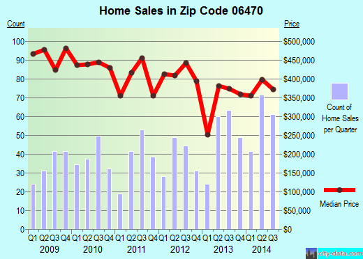 Zip code 06470 (NEWTOWN, Connecticut) real estate house value trends