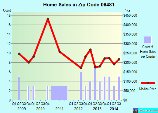 Zip code 06481 (, Connecticut) real estate house value trends