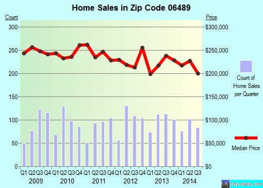 Zip code 06489 (, Connecticut) real estate house value trends
