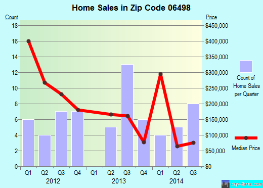 Zip code 06498 (Westbrook Center, Connecticut) real estate house value trends