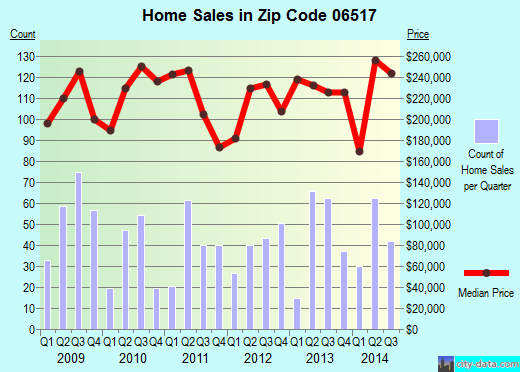 Zip code 06517 (HAMDEN, Connecticut) real estate house value trends