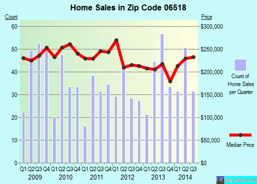 Zip code 06518 (, Connecticut) real estate house value trends
