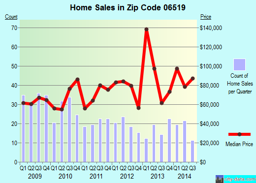 Zip code 06519 (New Haven, Connecticut) real estate house value trends