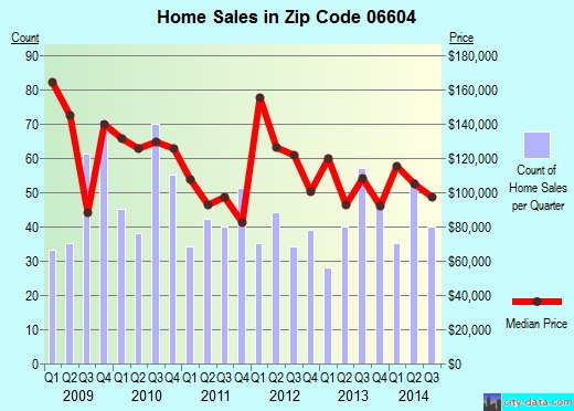 Zip code 06604 (Bridgeport, Connecticut) real estate house value trends